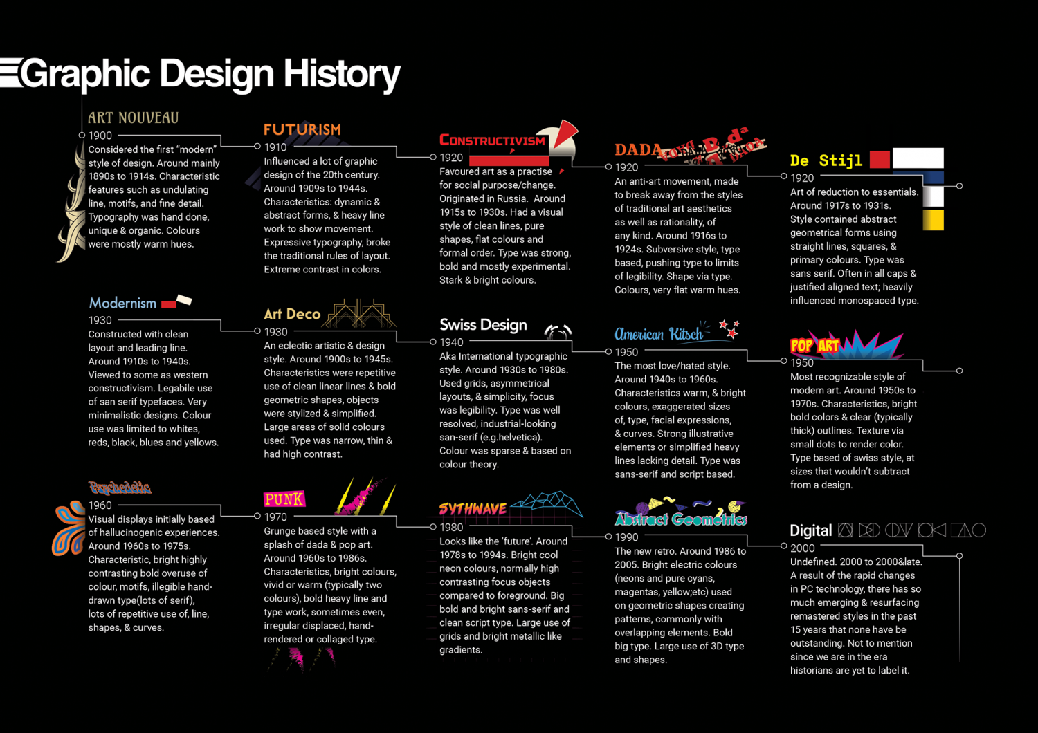 Graphic Design History Poster - PosterSpy