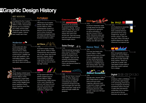 Graphic Design History Poster